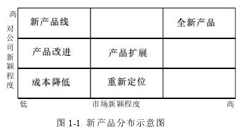 图 1-1 新产品分布示意图