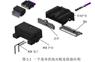 图 2-1 一个基本的现对板连接器结构