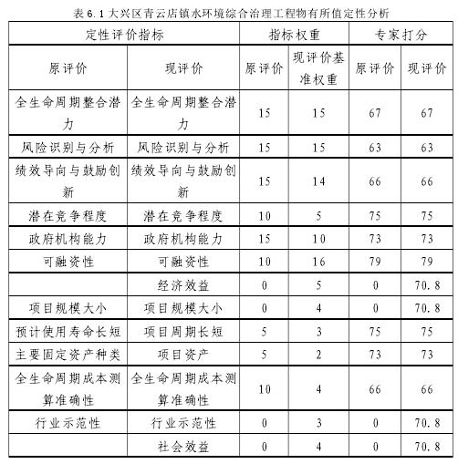 表 6.1 大兴区青云店镇水环境综合治理工程物有所值定性分析