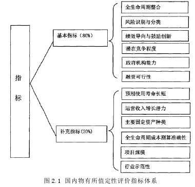 图 2.1 国内物有所值定性评价指标体系