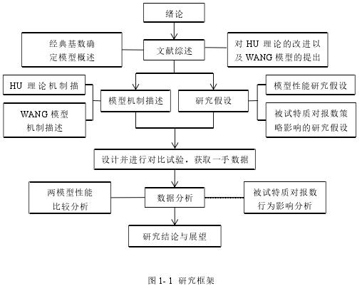 圖 1- 1 研究框架