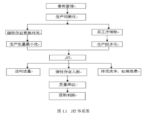 图 1.1 JIT 体系图