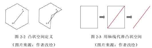 图 2-2 凸状空间定义