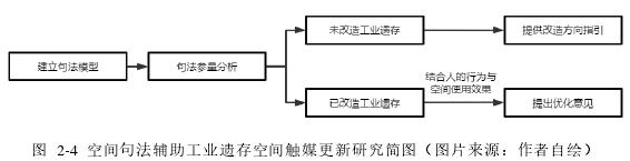 图 2-4 空间句法辅助工业遗存空间触媒更新研究简图(图片来源:作者自绘)