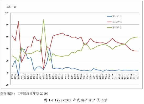 图 1-1 1978-2018 年我国产业产值比重