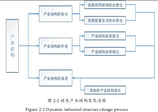 图 2-2 动态产业结构变化过程