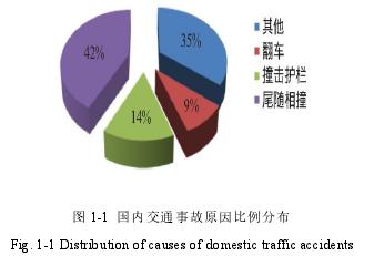 图 1-1 国内交通事故原因比例分布