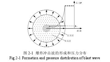 图 2-1 爆炸冲击波的形成和压力分布