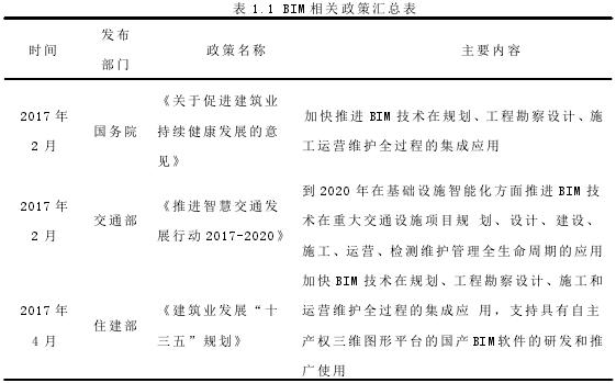 表 1.1 BIM 相关政策汇总表