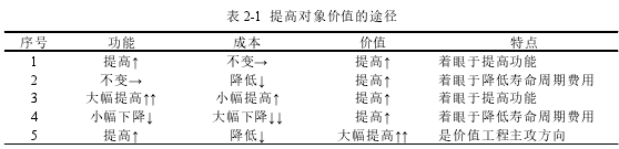 表 2-1 提高对象价值的途径