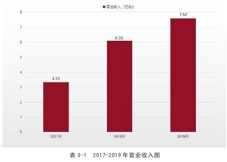 表 3-1 2017-2019 年營業收入圖