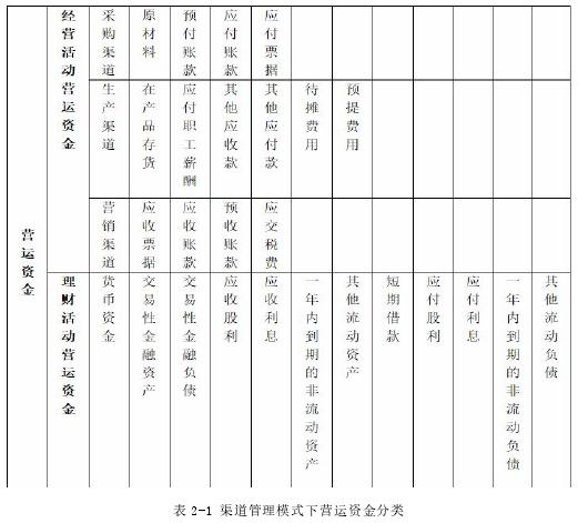 表 2-1 渠道管理模式下营运资金分类