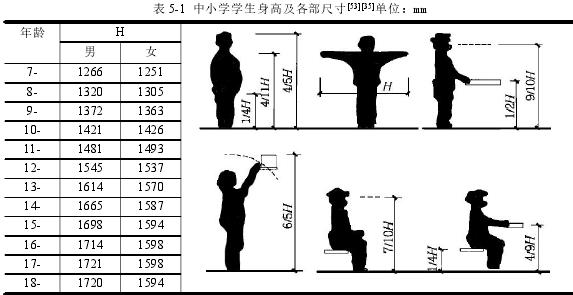 表 5-1 中小学学生身高及各部尺寸[53][35]单位:mm