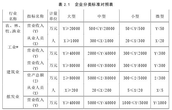 表 2.1 企業分類標準對照表