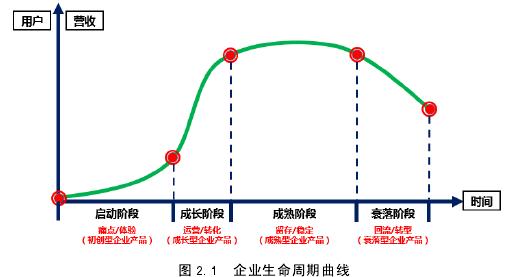 圖 2.1 企業生命周期曲線