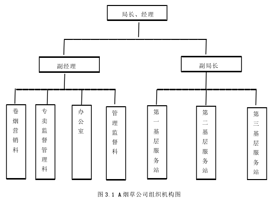 圖 3.1 A 煙草公司組織機構圖