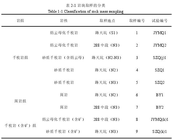 表 2-1 巖塊取樣的分類
