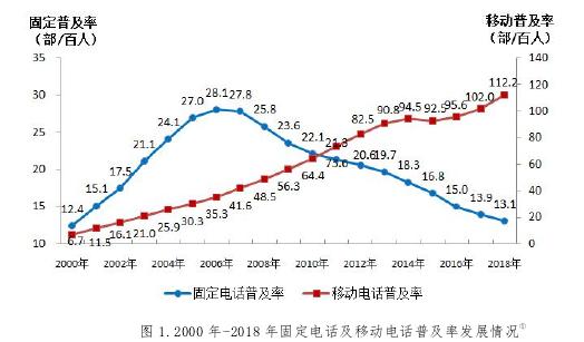图 1.2000 年-2018 年固定电话及移动电话普及率发展情况