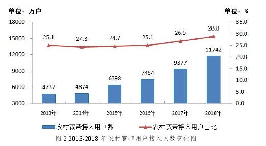 图 2.2013-2018 年农村宽带用户接入人数变化图