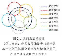圖 2-1 共同發展模式圖