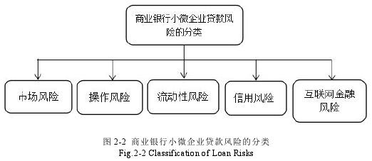 图 2-2 商业银行小微企业贷款风险的分类Fig.2-2 Classification of Loan Risks