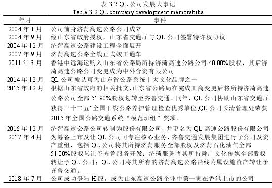 表 3-2 QL 公司发展大事记