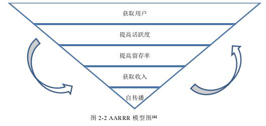 圖 2-2 AARRR 模型圖