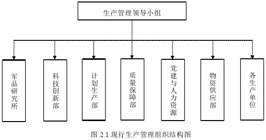 图 2.1 现行生产管理组织结构图