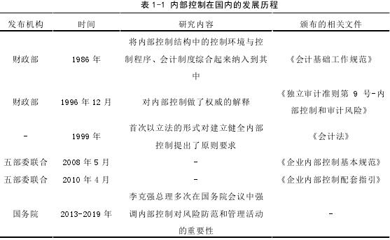 表 1-1 內部控制在國內的發展歷程