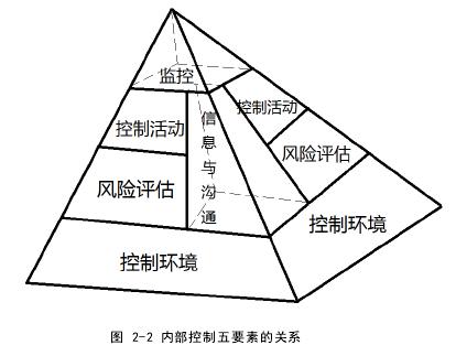 圖 2-2 內部控制五要素的關系