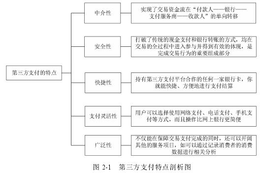 图 2-1 第三方支付特点剖析图