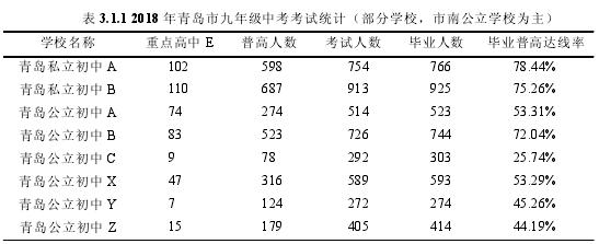表 3.1.1 2018 年青岛市九年级中考考试统计(部分学校,市南公立学校为主)