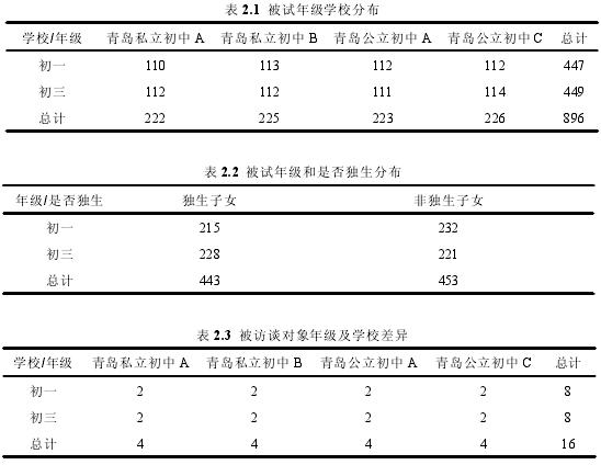 表 2.1 被试年级学校分布