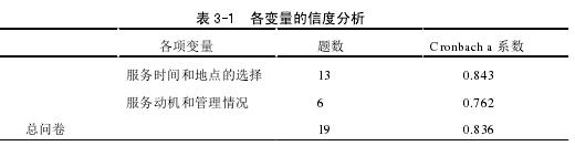 表 3-1 各变量的信度分析