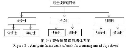 图 2-1 现金流管理目标体系图