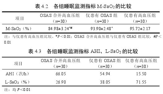 表 4.2 各組睡眠監測指標 M-SaO2的比較
