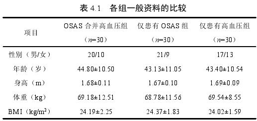 表 4.1 各組一般資料的比較