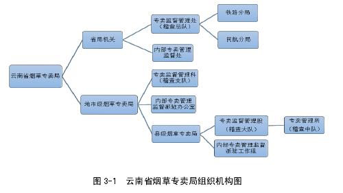图 3-1 云南省烟草专卖局组织机构图