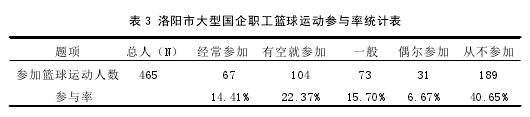 表 3 洛陽市大型國企職工籃球運動參與率統計表