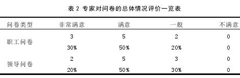 表 2 專家對問卷的總體情況評價一覽表