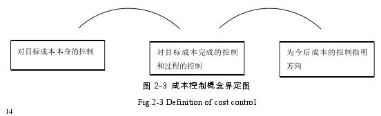 圖 2-3 成本控制概念界定圖