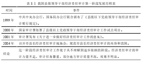 表 3. 1 我国县级领导干部经济责任审计第一阶段发展历程表
