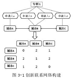 圖 3-1 創新聯系網絡構建