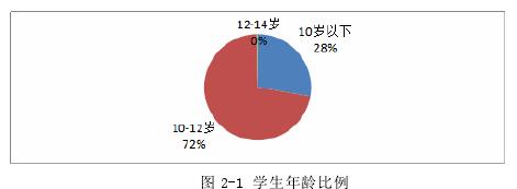 图 2-1 学生年龄比例