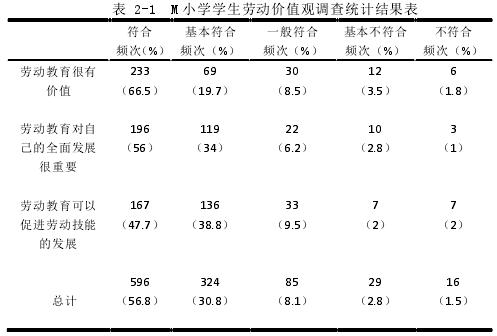表 2-1 M 小学学生劳动价值观调查统计结果表