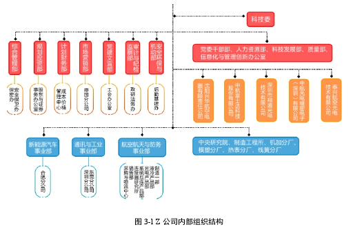 圖 3-1 Z 公司內部組織結構