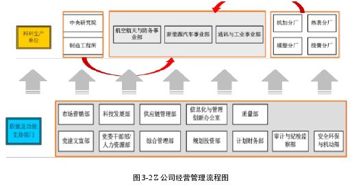 圖 3-2 Z 公司經營管理流程圖