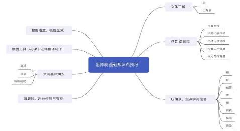 思维导图在初中语文文言文教学中的应用