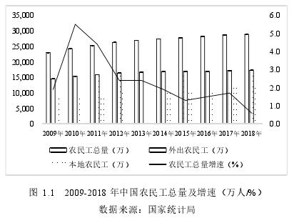 图 1.1 2009-2018 年中国农民工总量及增速(万人/%)