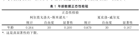 表 1 年齡數據正態性檢驗